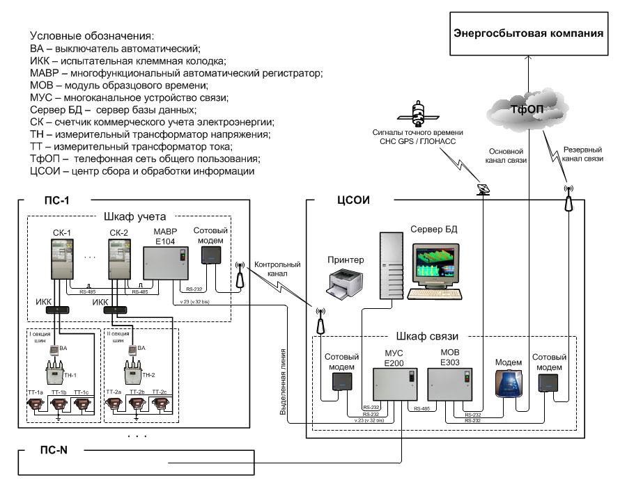 Структурная схема АИИС КУ