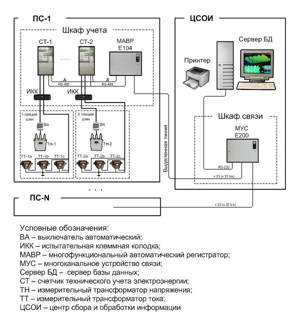 Схема подключения и учет электроэнергии