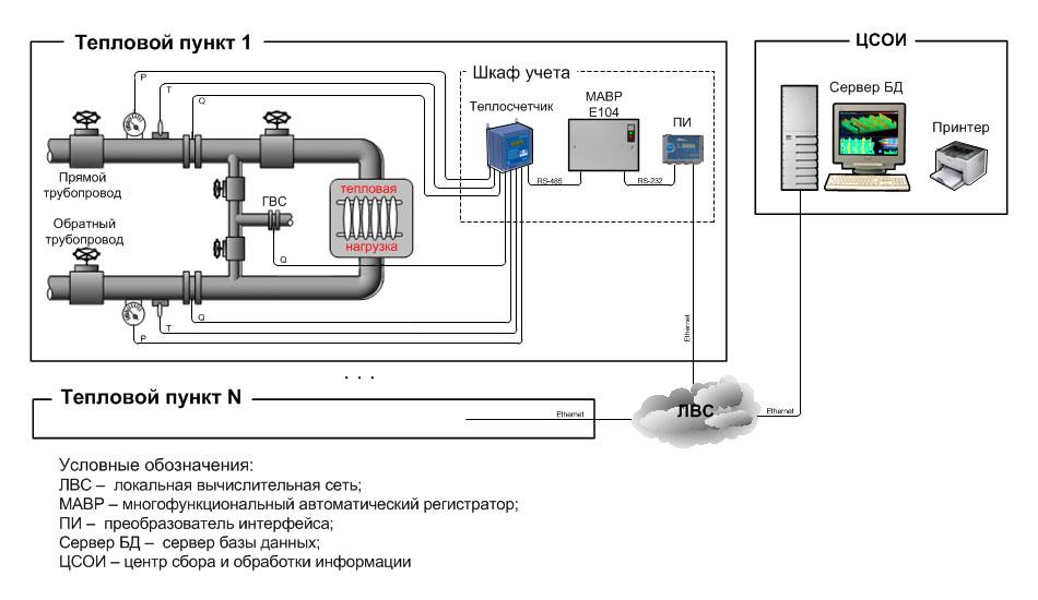 Структурная схема АСТУ газа